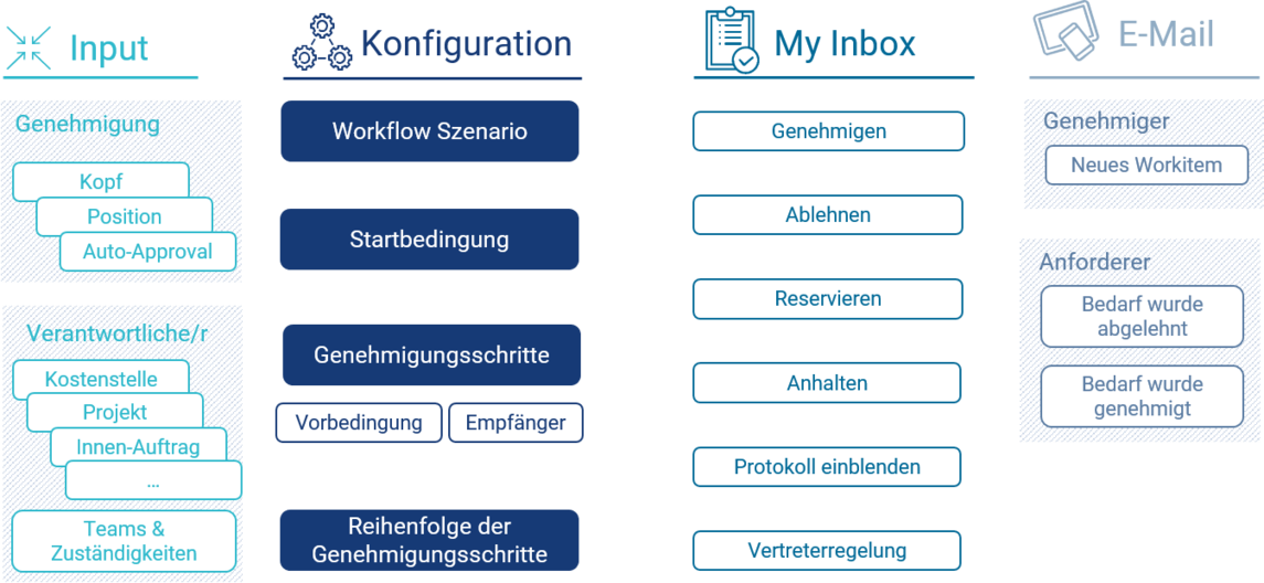 SAP Flexible Workflow - CONSILIO GmbH