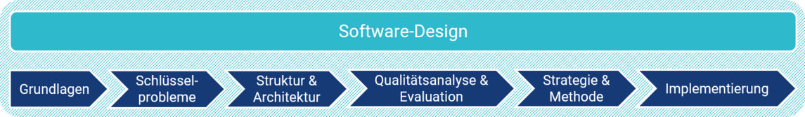 SAP Software Design - CONSILIO GmbH