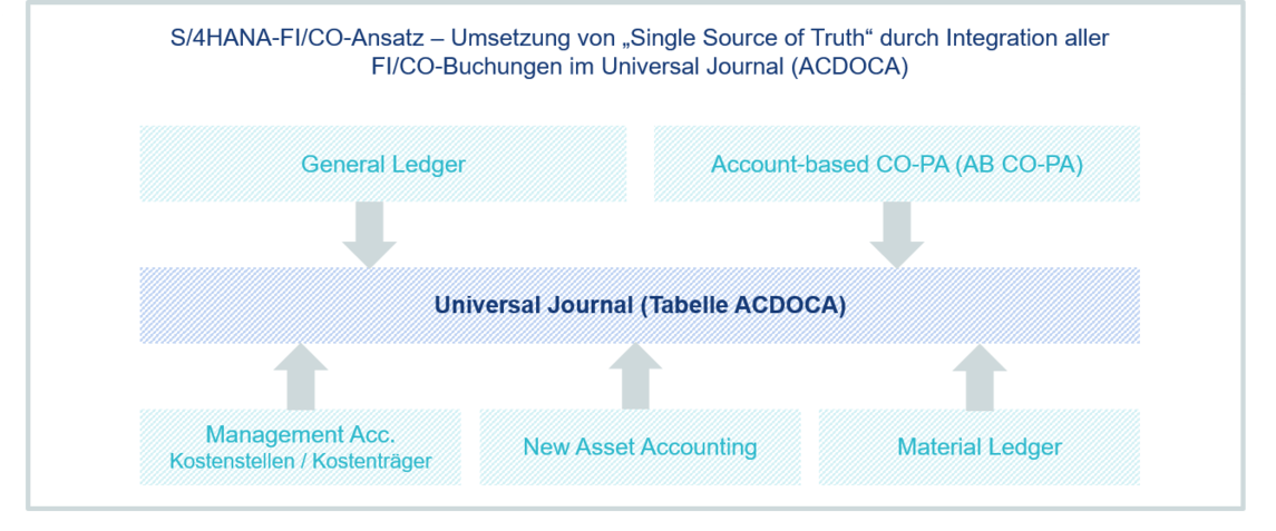 "S/4HANA-FI/CO-Ansatz – Umsetzung von ""Single Source of Truth"" durch Integration aller FI/CO-Buchungen im Universal Journal (ACDOCA)"