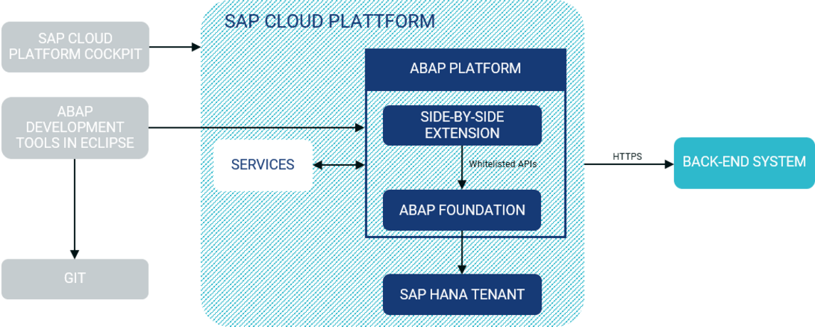 SAP Cloud Development - CONSILIO GmbH